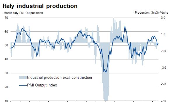 Disappointing industrial production trend points to deepening Italian recession