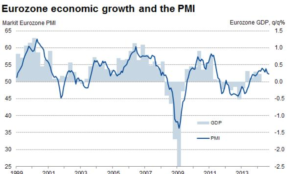 PMI signals further waning of eurozone growth in September