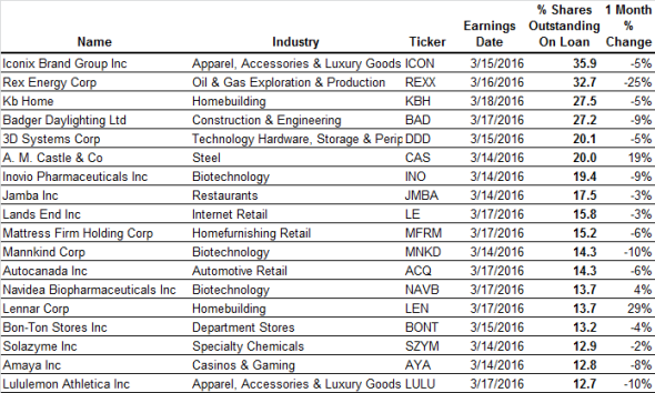 Most shorted ahead of earnings | earnings Iconix Brand Group