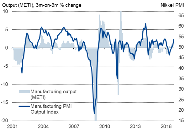 Japanese manufacturing starts fourth quarter on strong footing